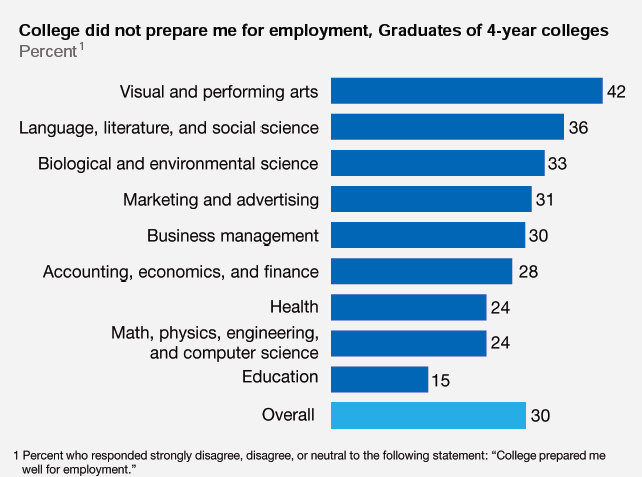 Stem Education Employment And Happiness The Eighteenth