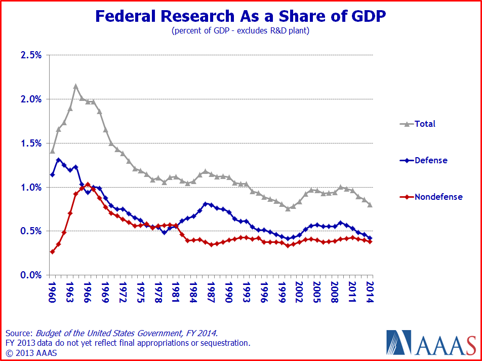 Fed research as fraction of gdp bud14p2GDP
