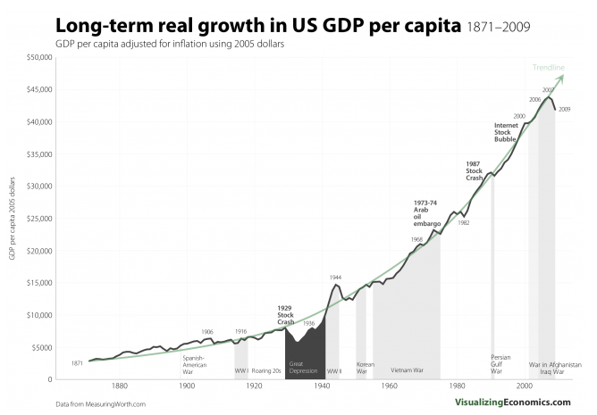 GDP over time
