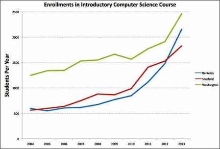 from http://blogs.berkeley.edu/2013/11/26/why-are-english-majors-studying-computer-science/