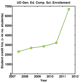 UO Computer Science Enrollment