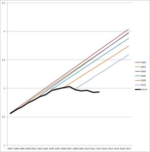 VMT-C-P-chart-big
