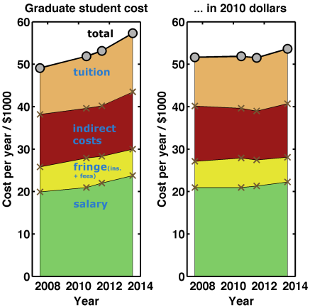 Graduate student cost at the University of Oregon, Physics