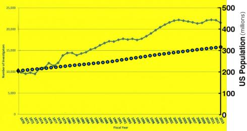 NIH number of investigators, with US population