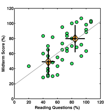 midterm_RQ_correlation