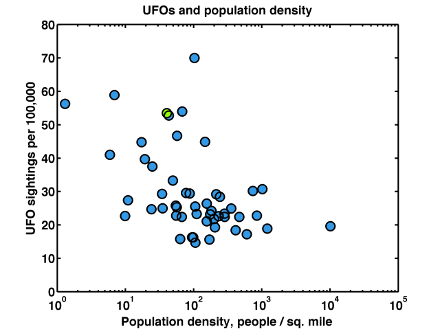 UFOs and population density