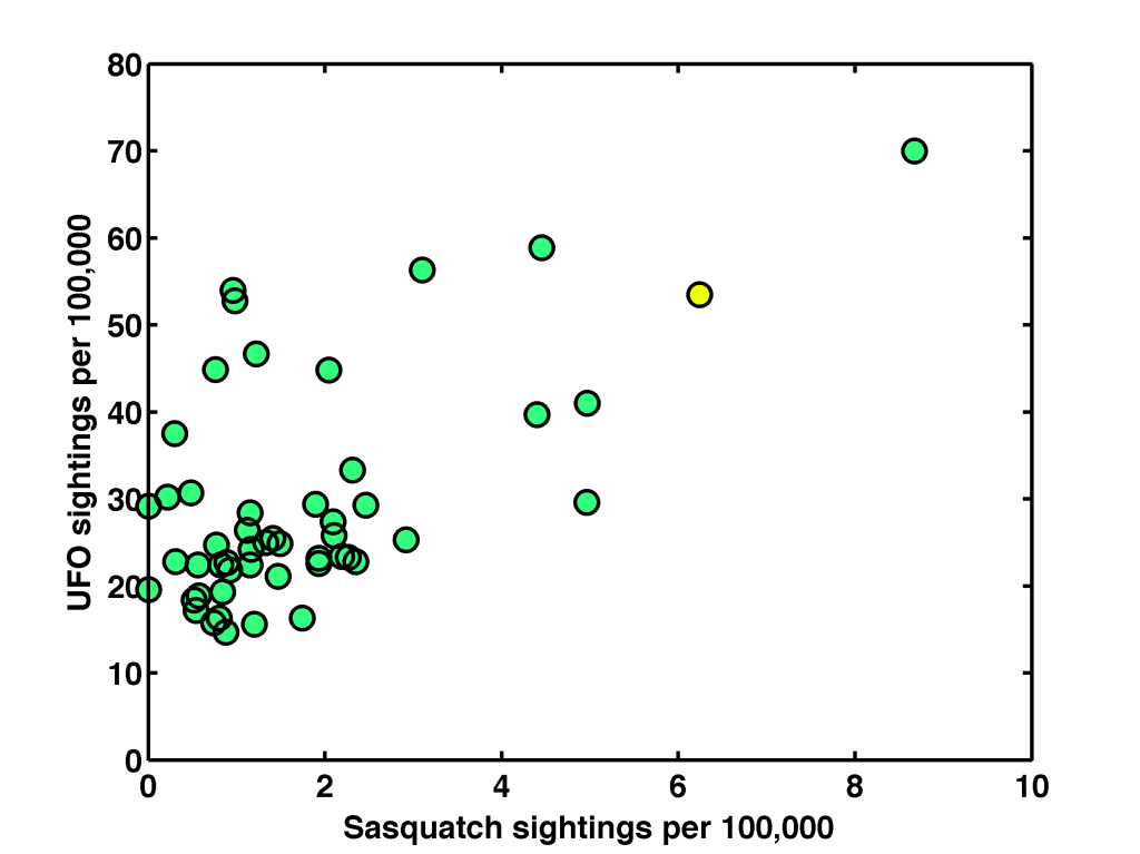 UFOs and Sasquatch