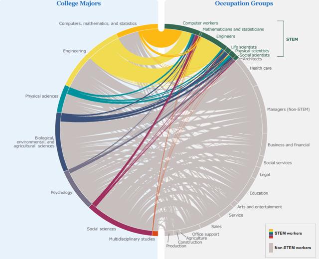 STEM career paths