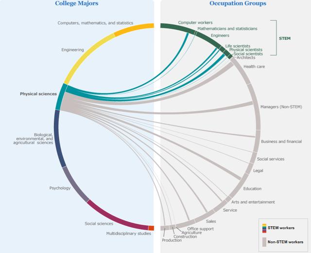 STEM career paths -- physics