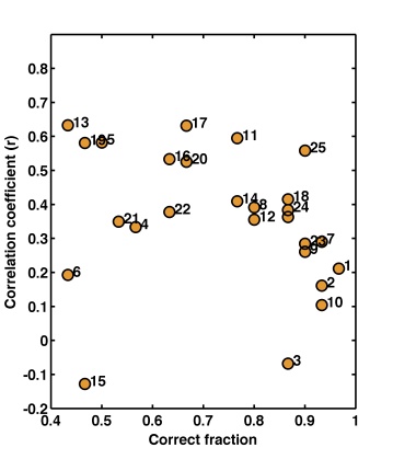 miderm correlations