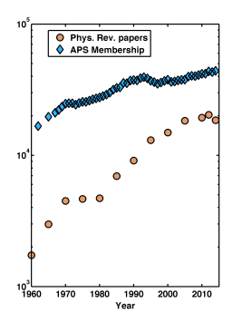 APS_membership_and_papers