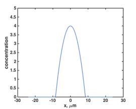 concentration_parabola_3um