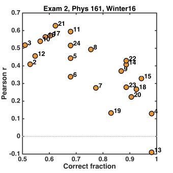 Exam2_MCOnly_Ph161W16.png