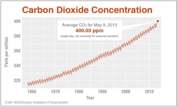 NOAA_CO2_916_400_large