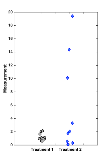 t_test_measurementplot