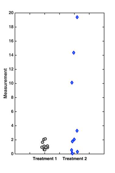 t_test_measurementplot