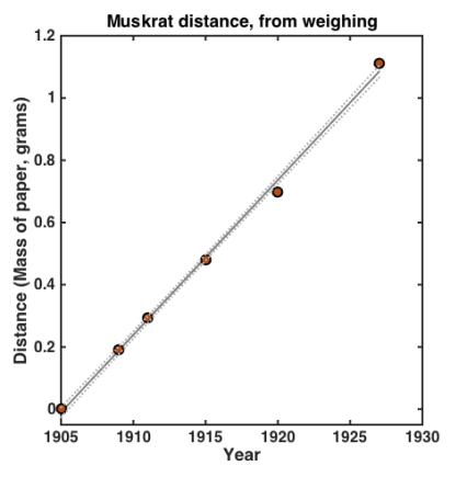 muskrat_distance_mass