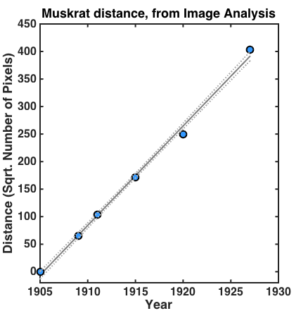 muskrat_distance_watershed