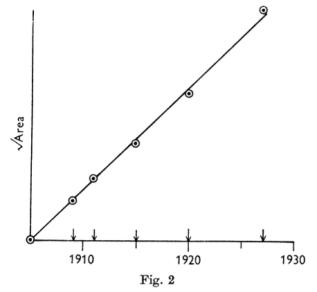 skellam-1951-figure-2