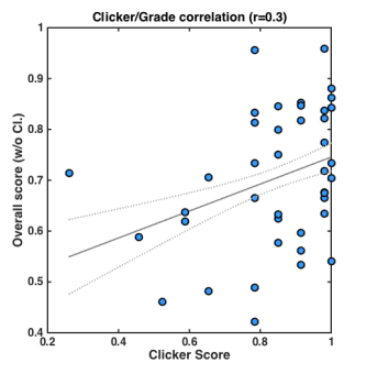 clicker_score_correlation