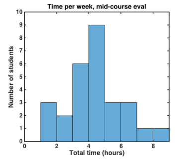 mid-course-evaluation-time-data