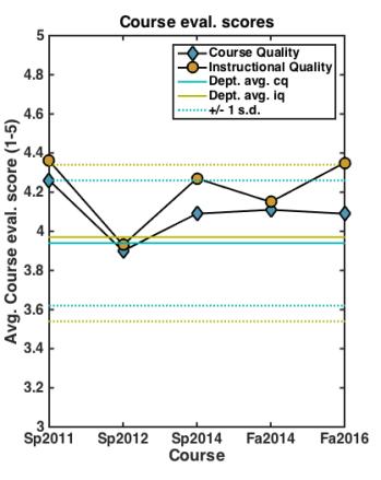 phys171_course_eval_scores