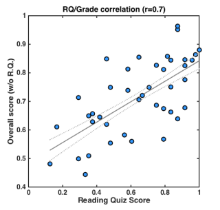 rq_score_correlation