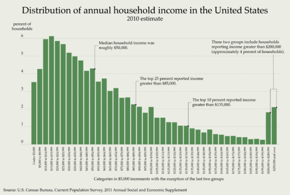 Distribution_of_Annual_Household_Income_in_the_United_States_2010.png