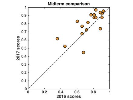 midterm_comparison_to2016+results