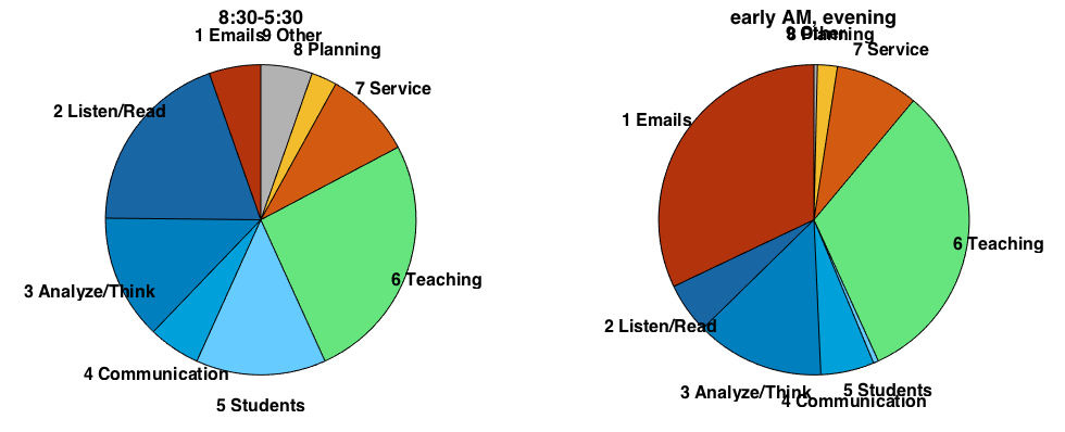 pieChart_Day_and_Other