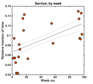 service_weeks