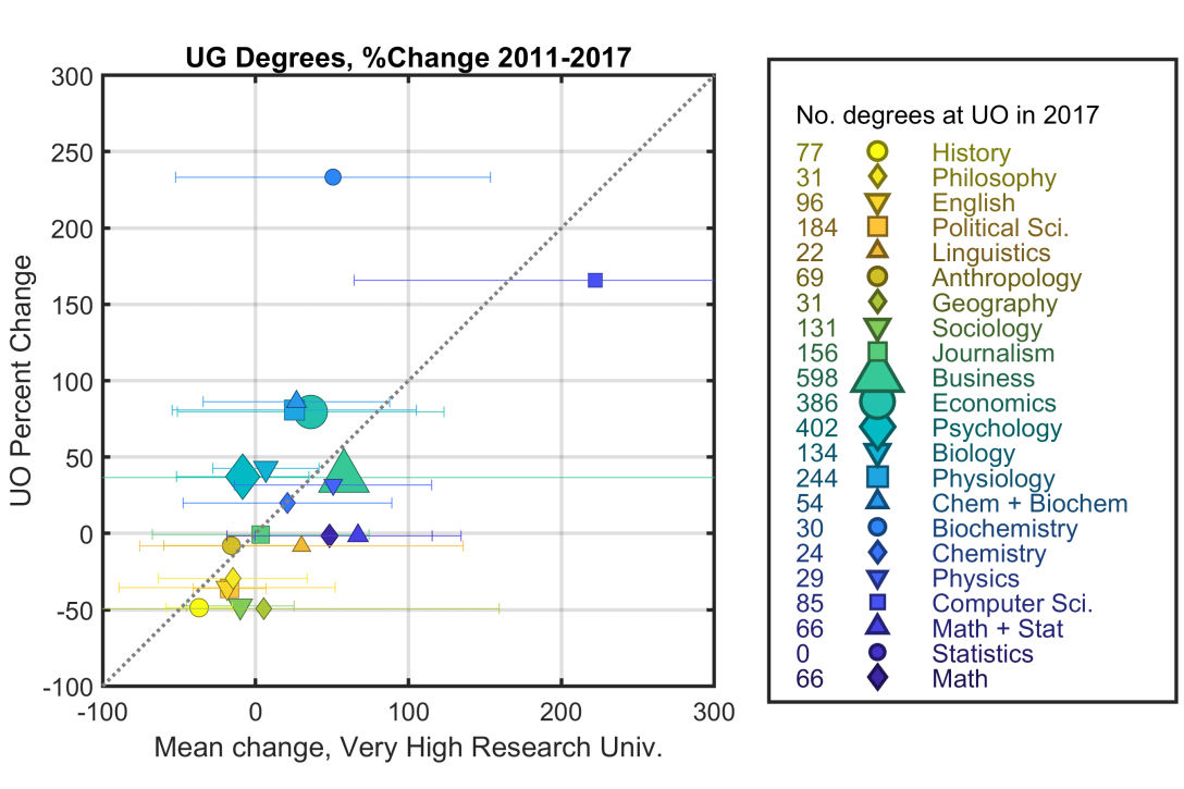Degree_Change_Graph_2011_2017_UO_withLegend