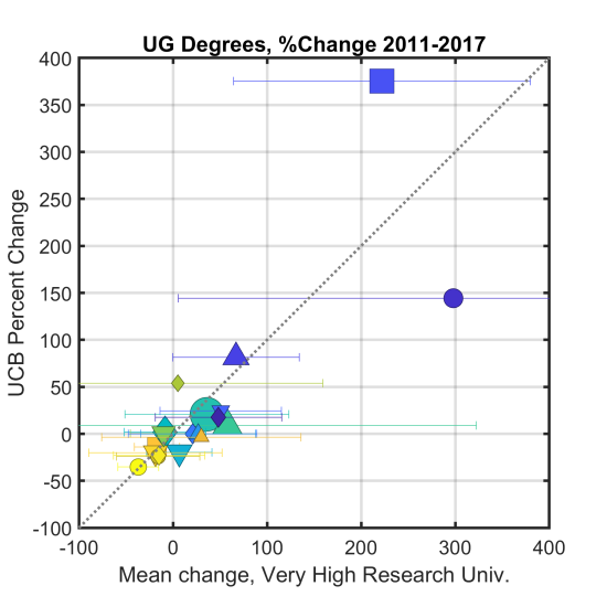 Degree_Change_UCBerkeley