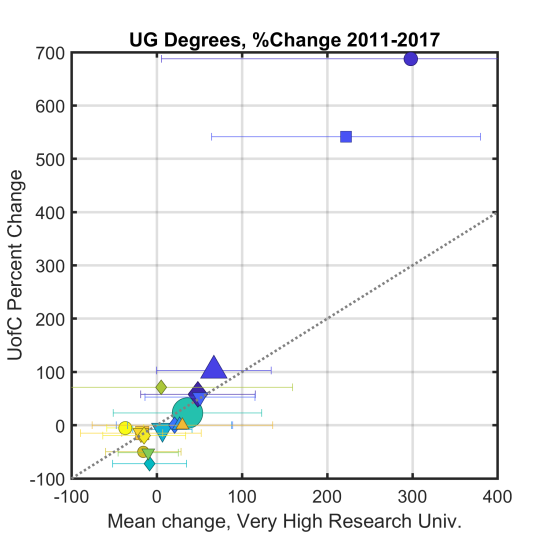 Degree_Change_UofChicago