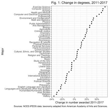 Majors_change_Schmidt2018_Fig1-1