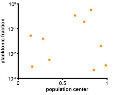 bacteria_plot_random