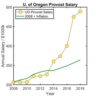 UO_Provost_Salary_History.png